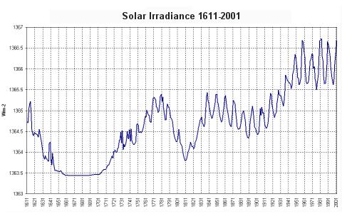 Solar_irradiance_16112001